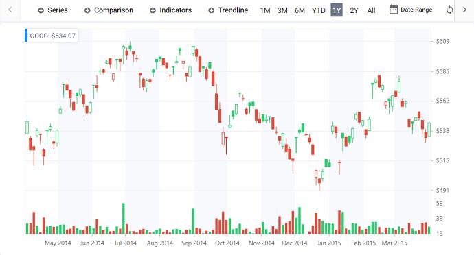 Create stock charts using Syncfusion Angular charts