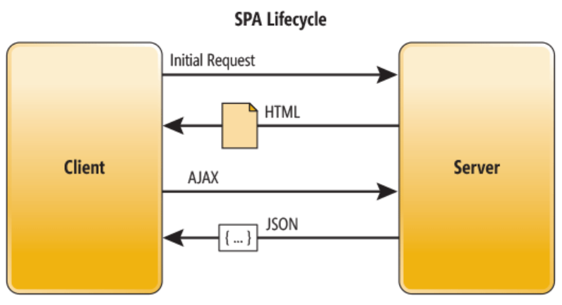 single page application lifecycle diagram