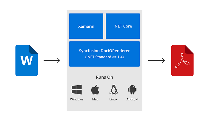 Word to PDF conversion in Xamarin and  NET Core | Syncfusion