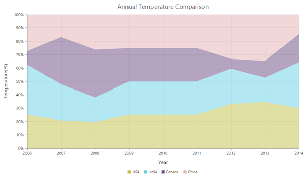 What's New in JavaScript Chart for Volume 1, 2015 | Syncfusion Blogs