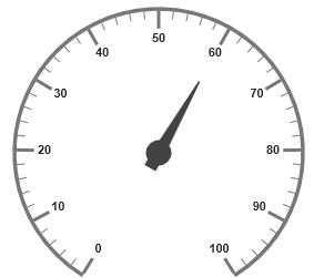 Circular gauge