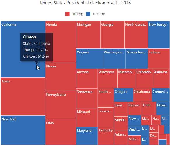 United States Presidential election result tree map