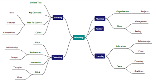 Create mind map with a diagram control