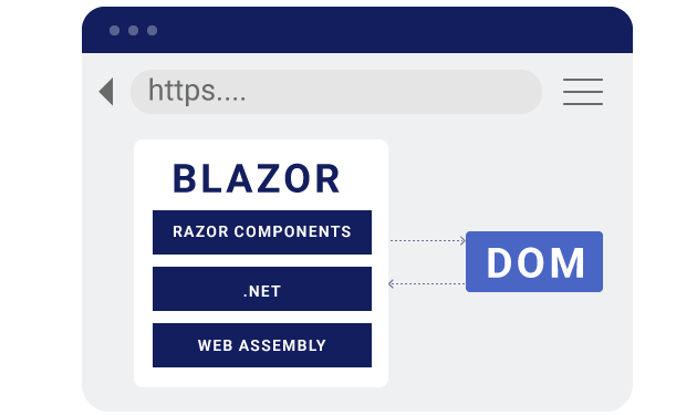 Blazor runs .NET with WebAssembly