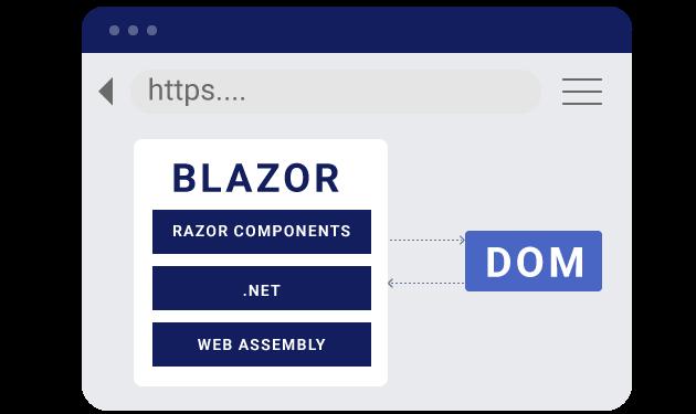 Blazor runs .NET with WebAssembly