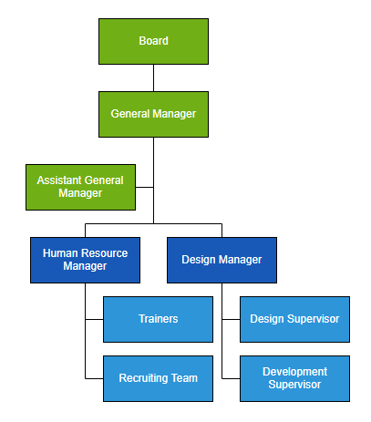 Assistants in Org Chart