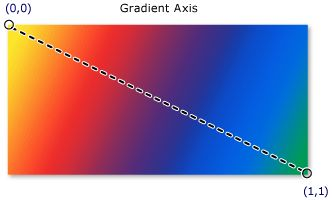 MSDN Gradient axis