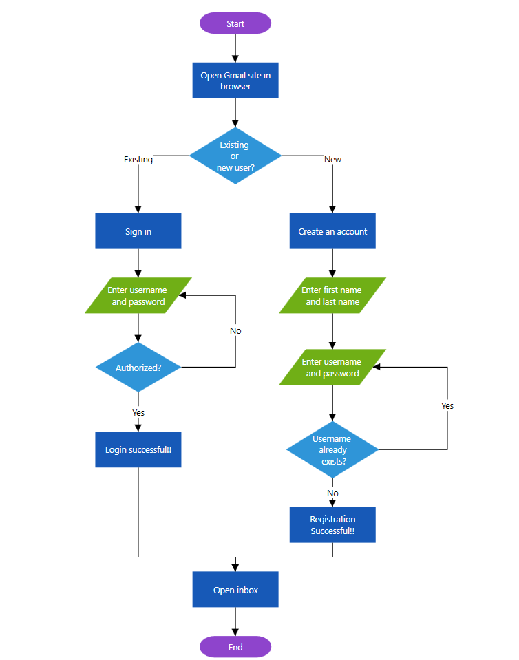 Flowchart Built with the Diagram Control's Automatic Layout Algorithm