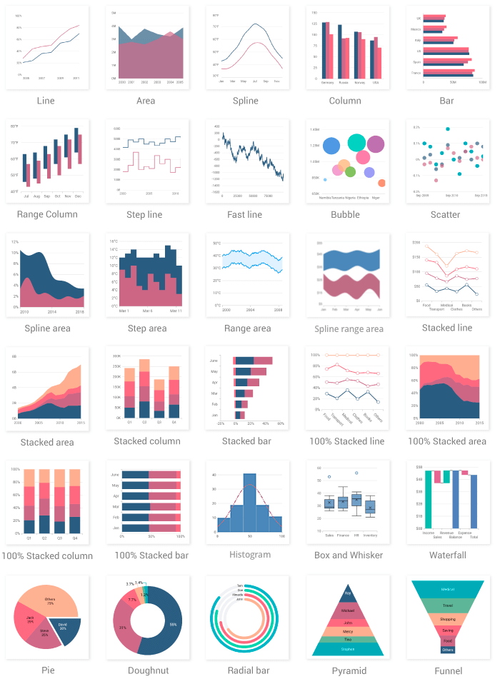 Syncfusion Flutter Chart Types