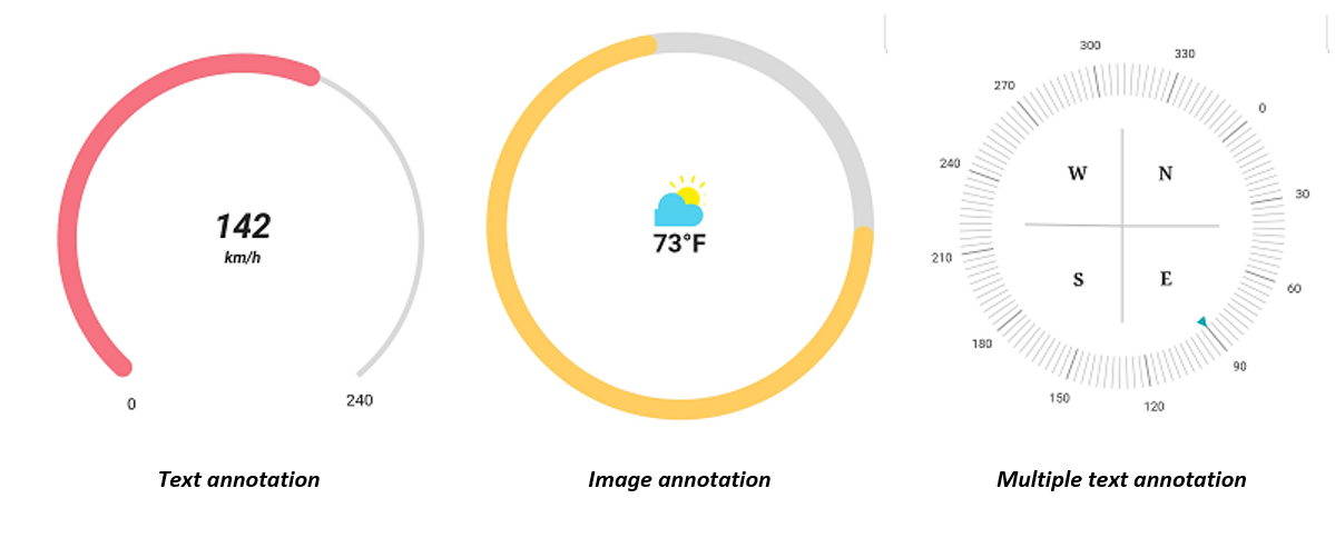 Annotation in Radial Gauge Widget in Flutter