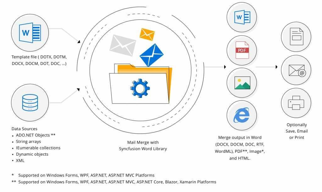 Overview Diagram of Mail merge using Syncfusion .NET Word library
