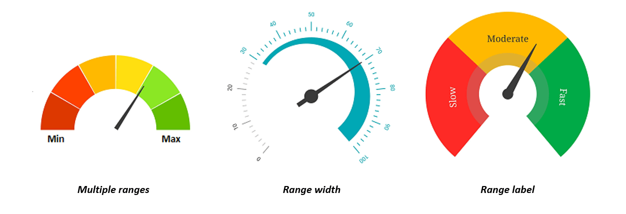 Range customization in Radial Gauge Widget in Flutter