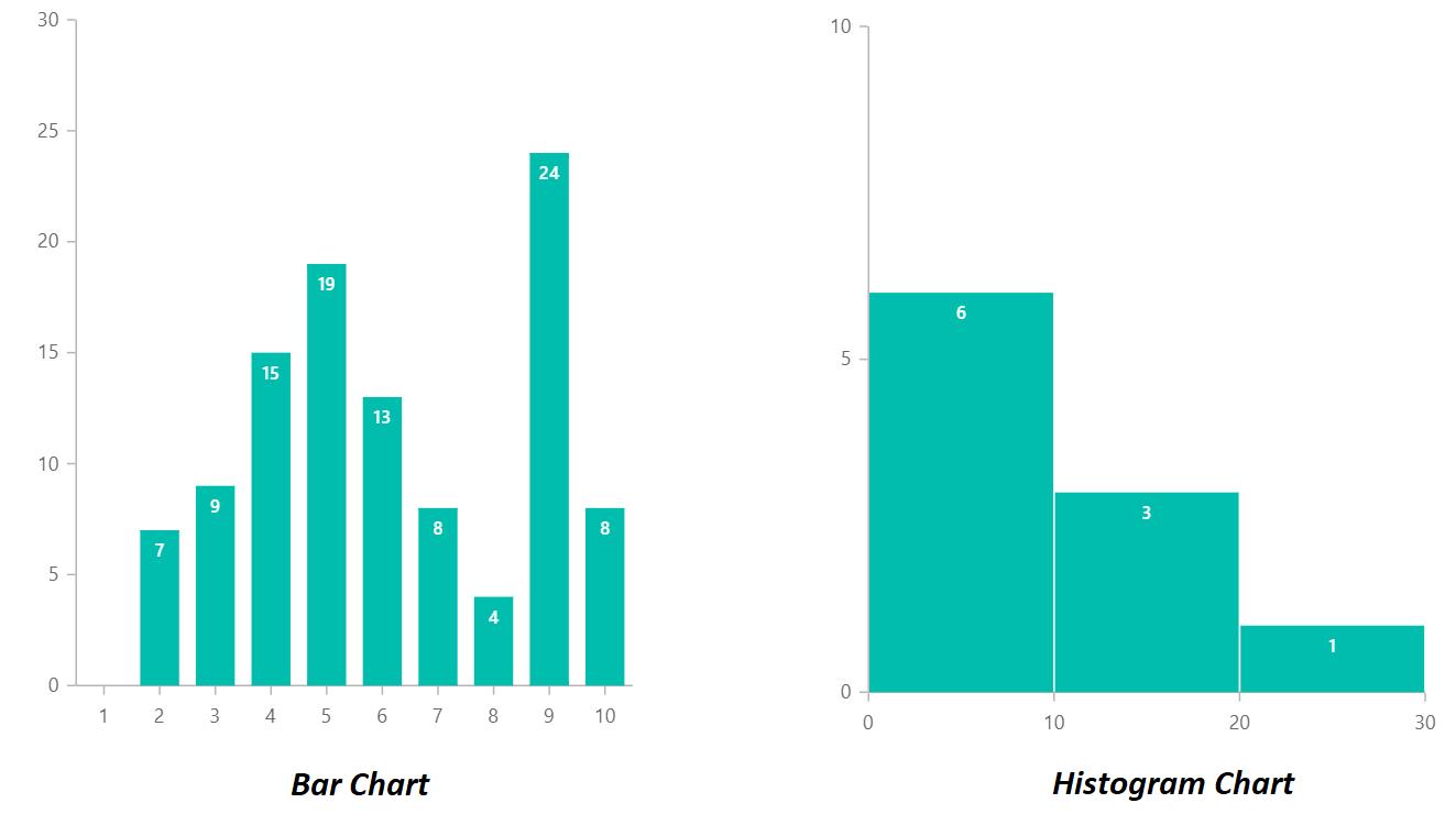 Bar chart versus histogram chart comparison.