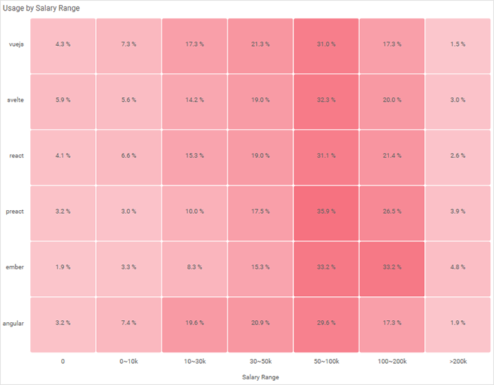 Heatmap displaying framework usage by salary range