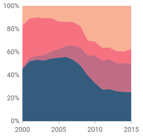 100% stacked area chart - Xamarin Flutter Chart Widget