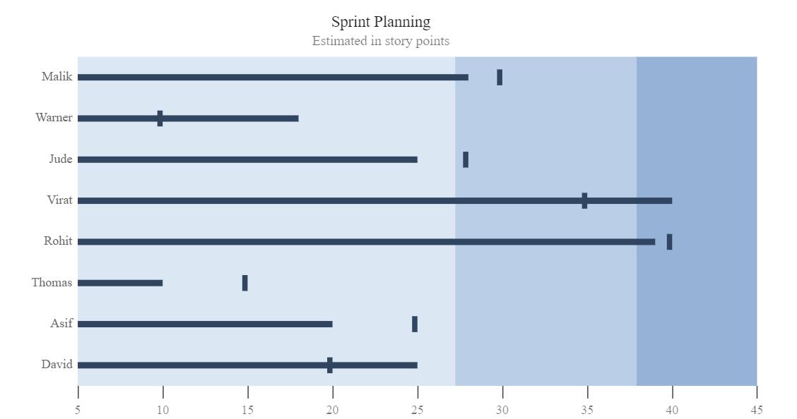 Multiple measures in JavaScript Bullet Chart
