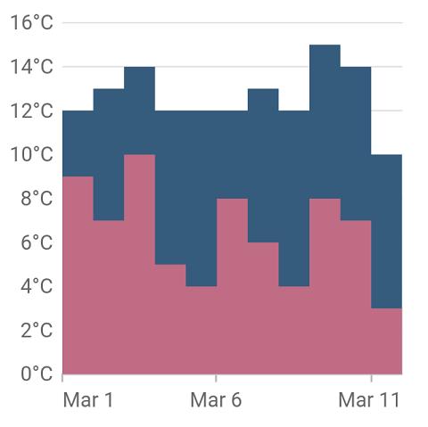 Step area chart - Xamarin Flutter Chart Widget