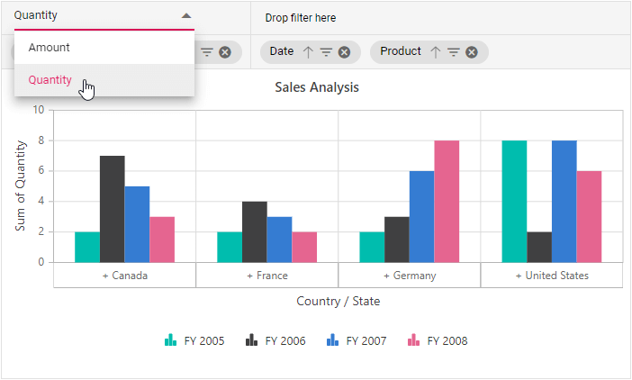 Single axis in Pivot Chart