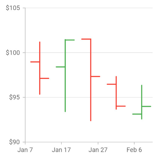 OHLC Chart - Flutter Chart