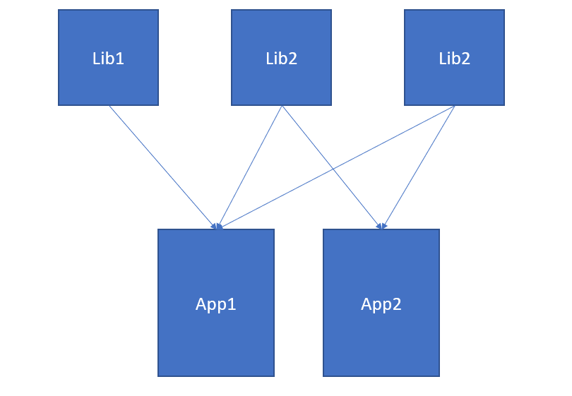 Sharing Multiple Libraries in Multiple Angular Apps