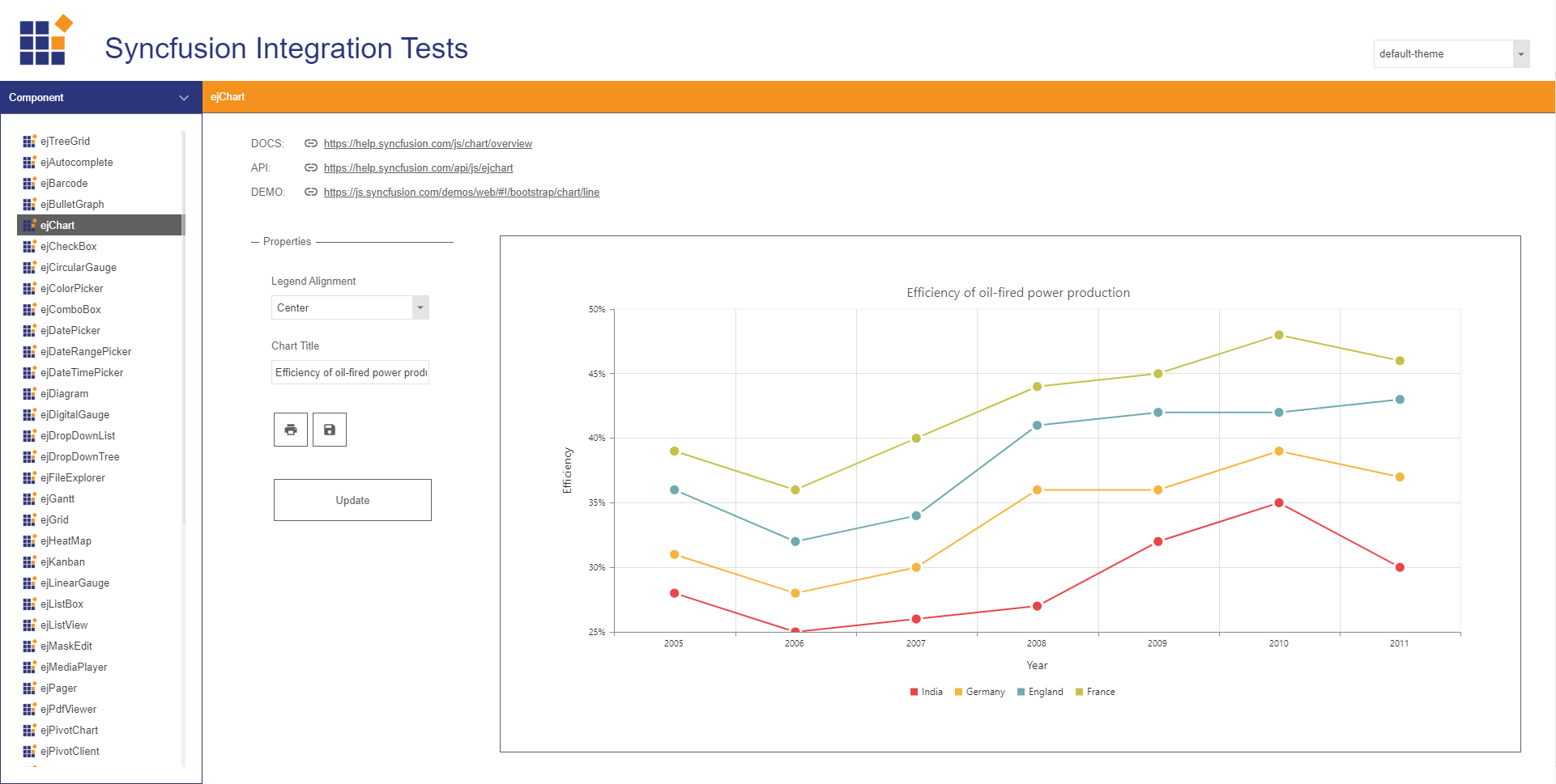 syncfusion chart in wisej demo project