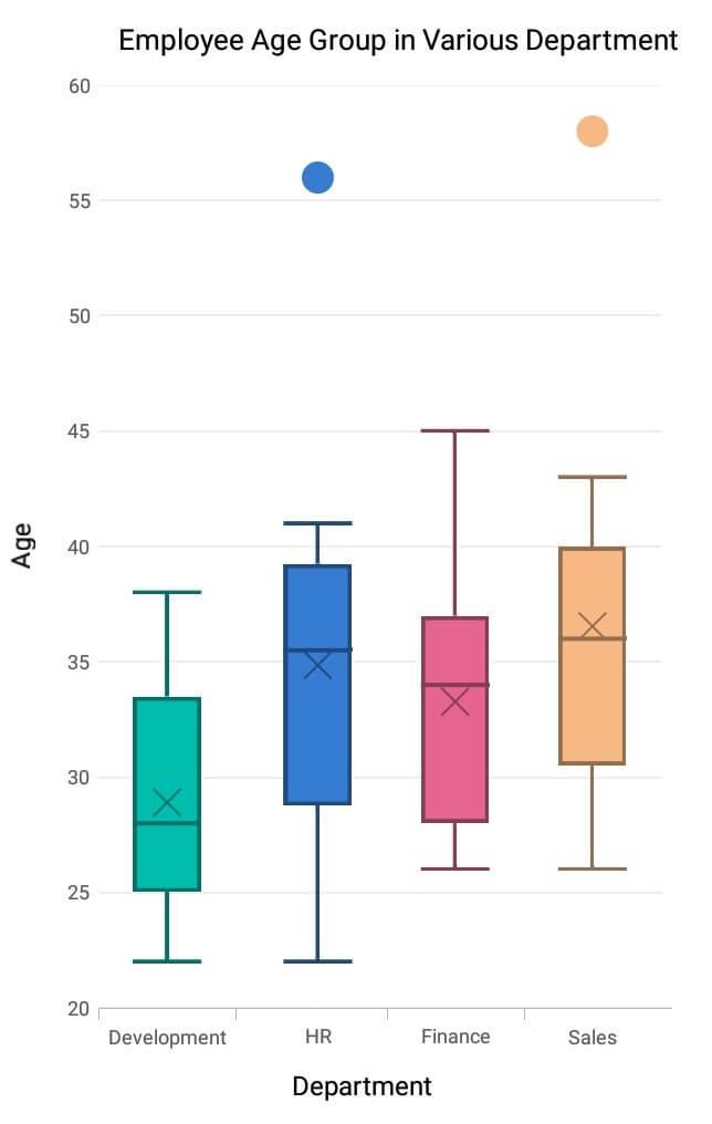 Box Plot Chart in Xamarin.Forms