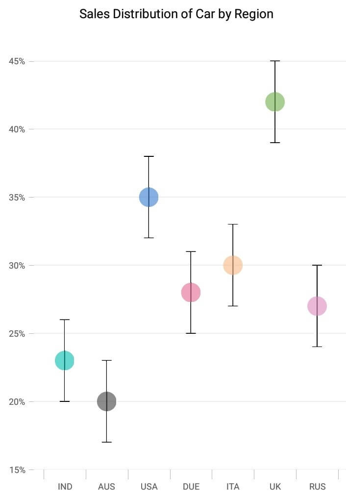 Error Bar Chart in Xamarin.Forms