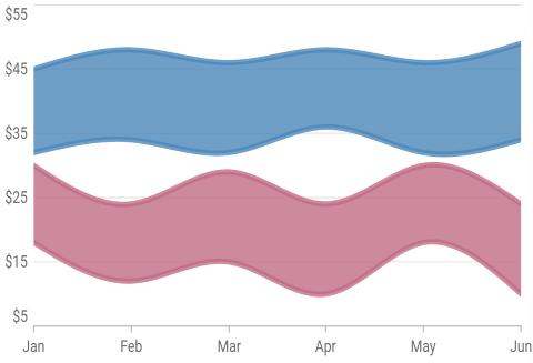 Flutter spline-range-area-chart