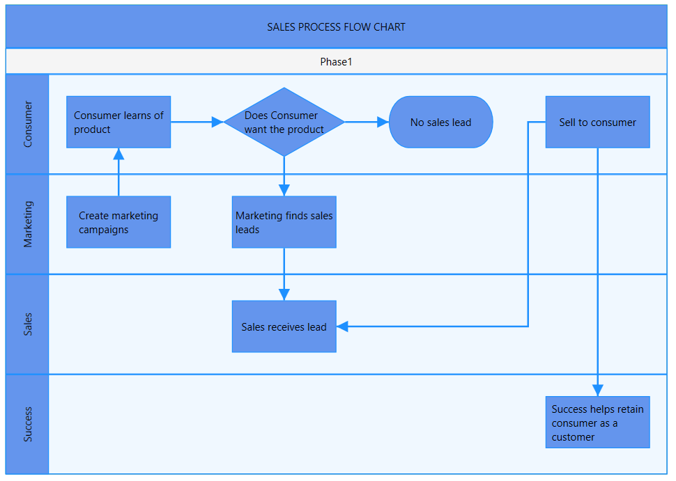 Sales process flowchart created with the help of WPF Diagram swim lane feature