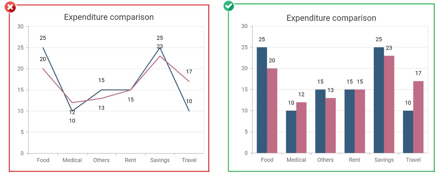 Choose Column chart than Line chart for comparison