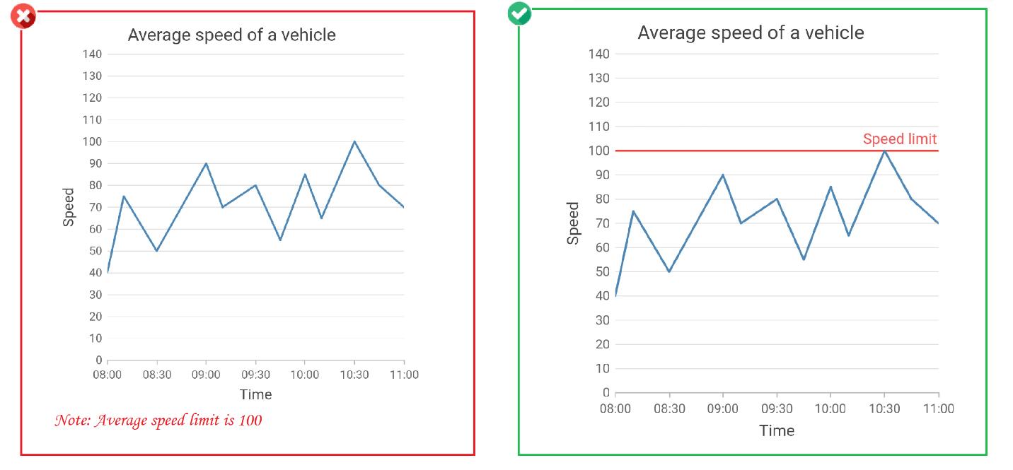Highlight an axis value or range