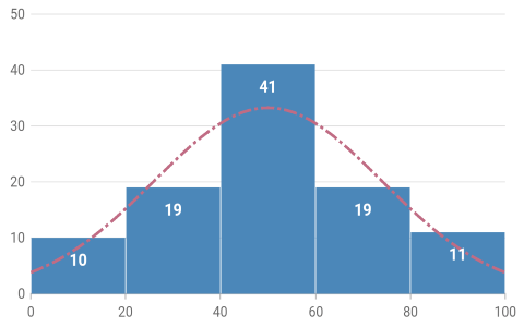 Histogram Chart - Flutter Charts