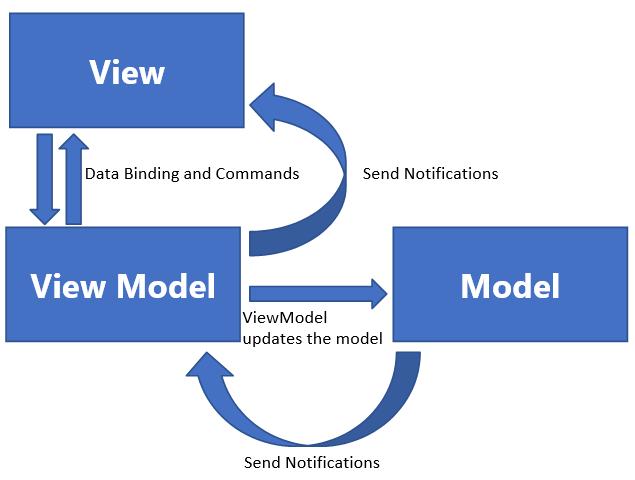 MVVM Pattern in Blazor