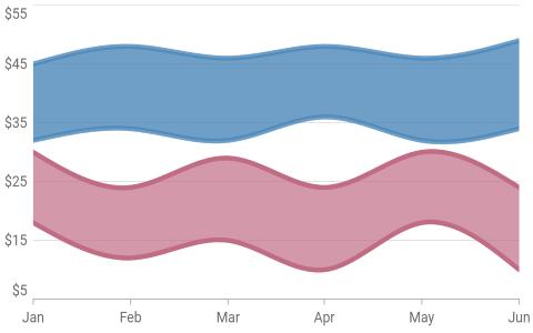 Spline Range Area Chart - Flutter Charts