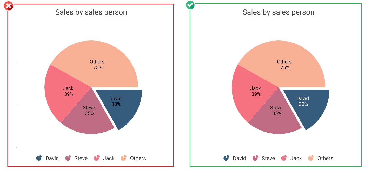 Use contrast color for labels - Improves Chart Aesthetics