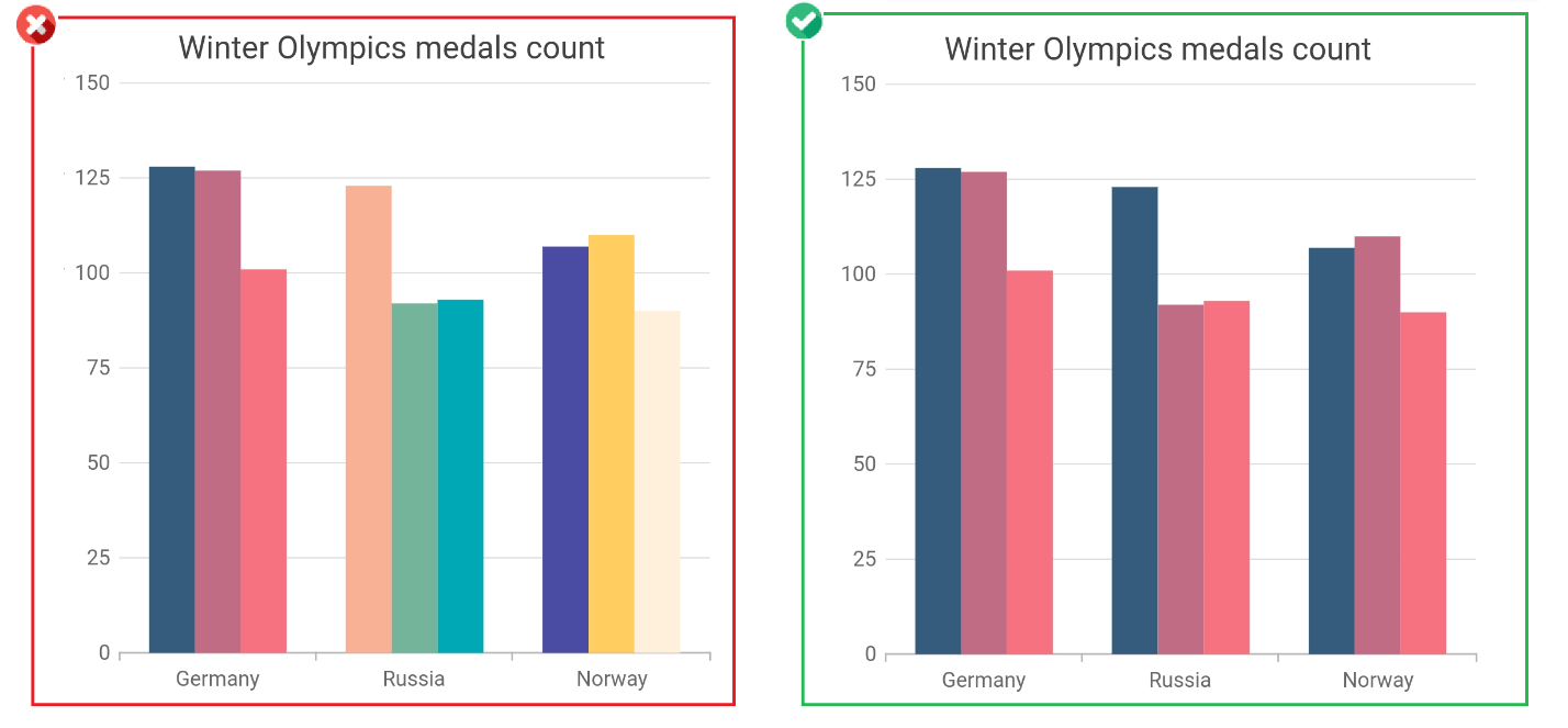 Use single color for the same type of data