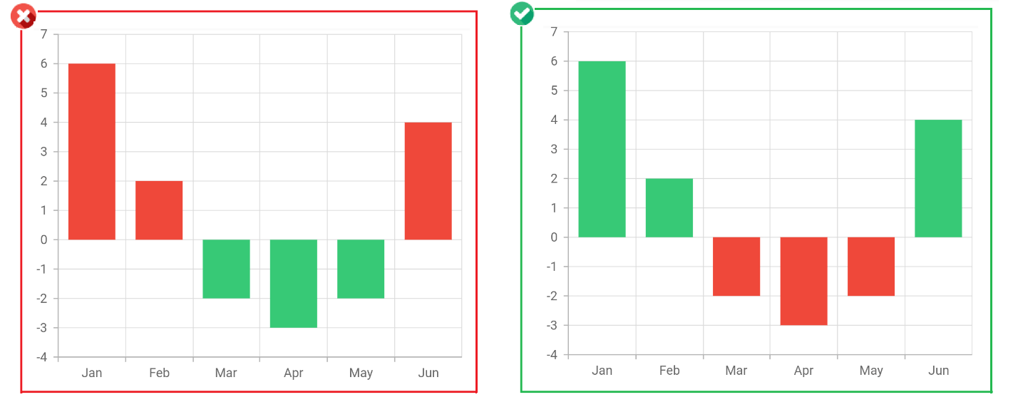 Use standard colors for standard elements - Improves Chart Aesthetics