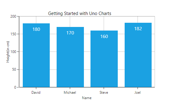 Getting Started with Uno Charts