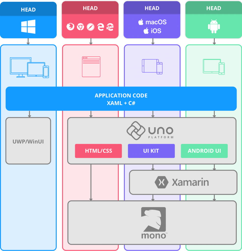 Source: Uno Platform