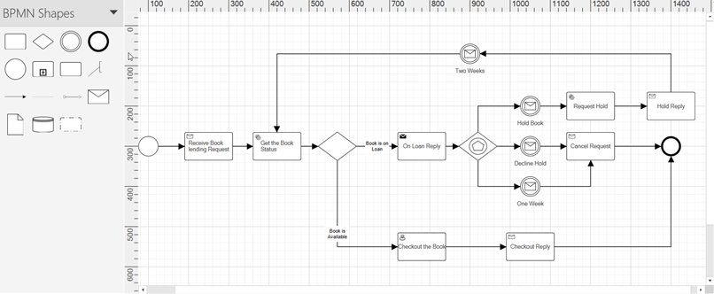 Business process model and notation (BPMN) WPF Diagram
