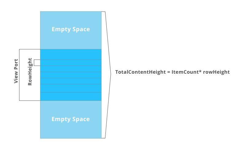 Structure of Virtual Scrolling