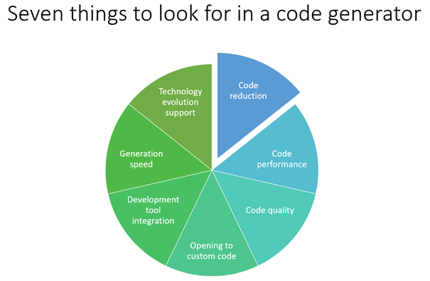 7 Things to look for in a code generator