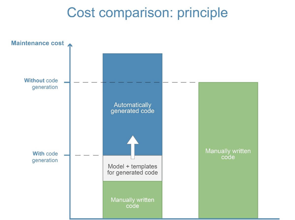 Cost comparision: Principle