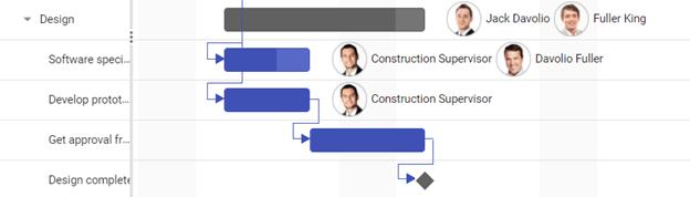 Gantt Chart Showing Dependency Tasks