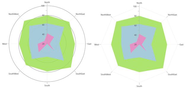 Polar and Radar Charts