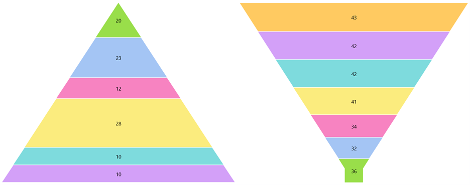 Pyramid and Funnel charts