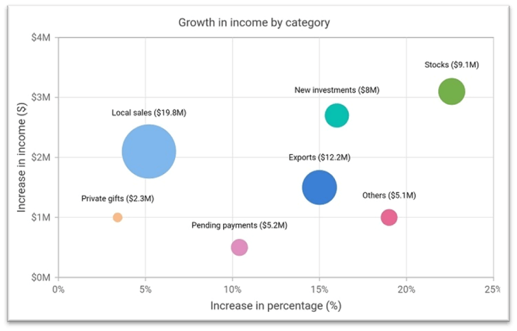 Bubble chart showing the income growth in various categories.