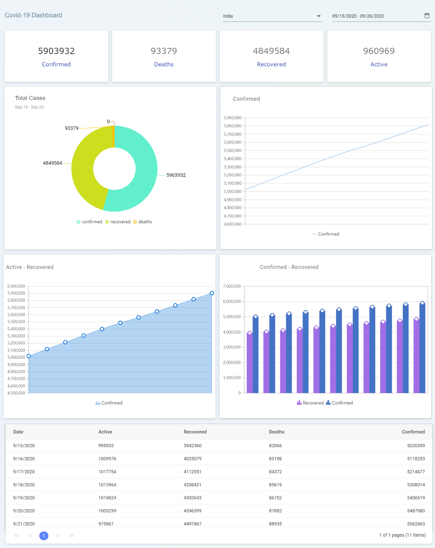 Interactive Dashboard in JavaScript for COVID-19 Updates