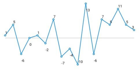 Sparkline chart with marker and data labels