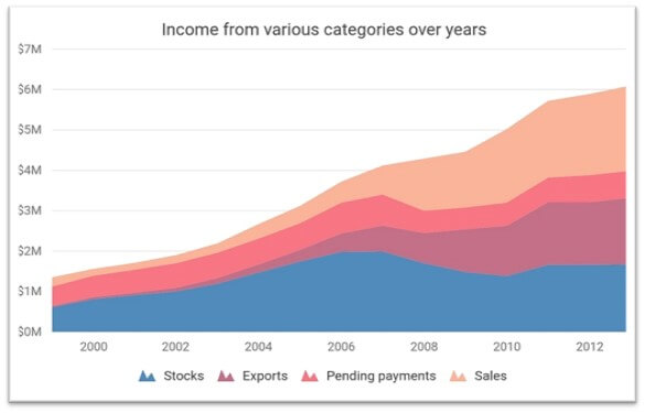 Stacked area chart showing income from various categories.